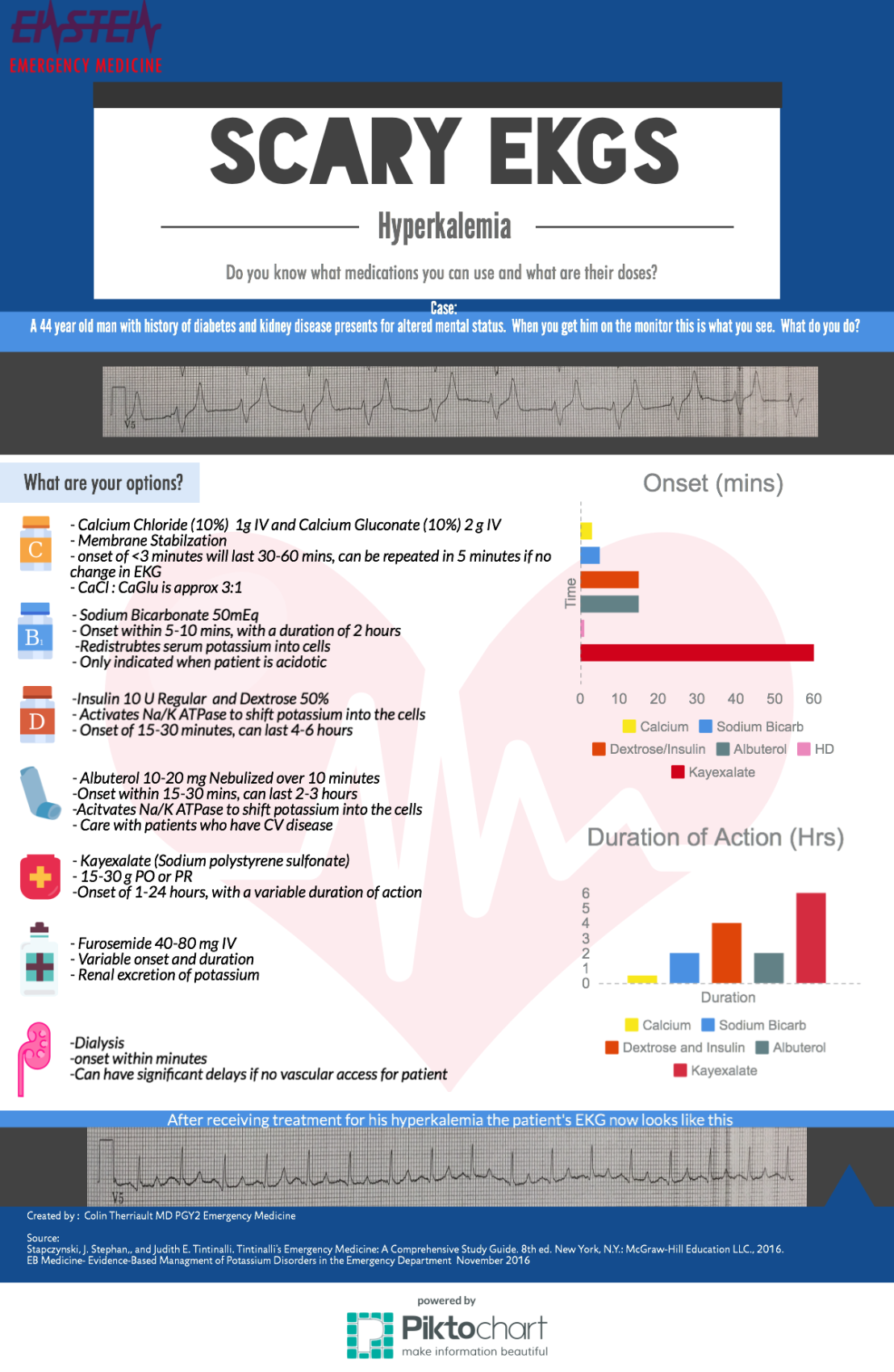 Hyperkalemia Infographic